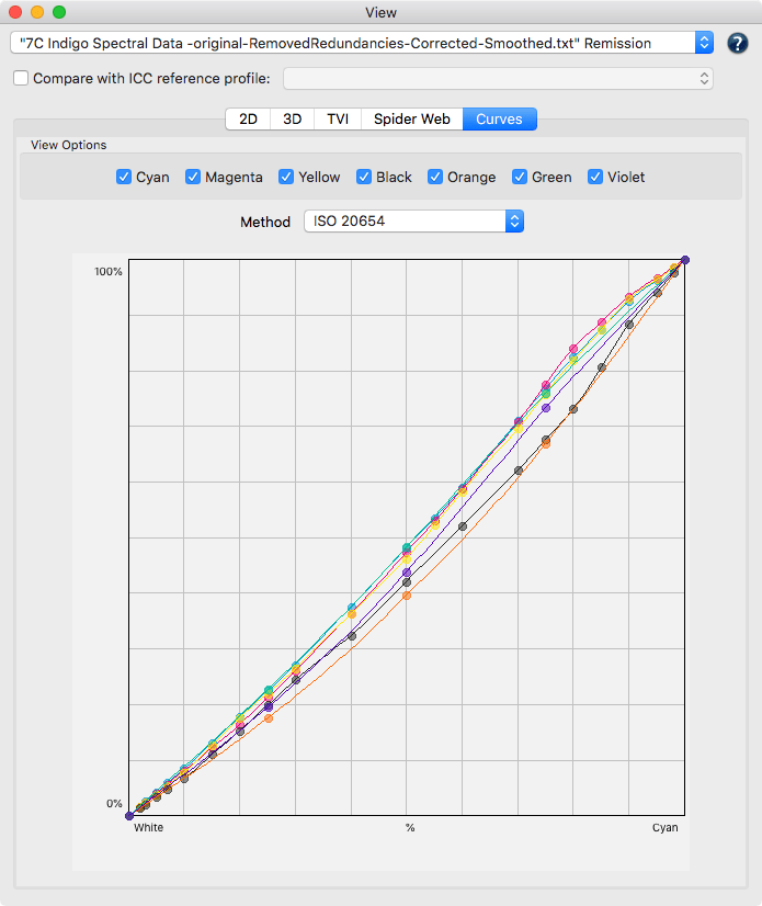 ColorAnt 5 Curves view of measurement data