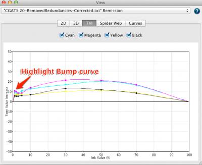 ca2-highlightbumpcurve-400x327